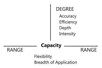 Figure 2. Capacity can increase in both range (horizontally) and degree (vertically)