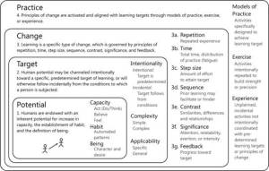 Figure 6. Principles of change are activated and aligned with learning targets through models of practice, exercise, and experience
