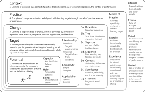 Figure 7. Learning is facilitated by a context of practice that is the same as, or accurately represents, the context of performance.