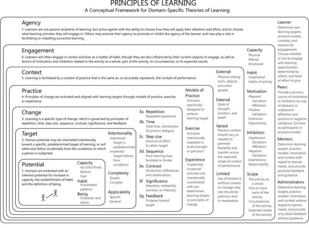 Figure 9. The Principles-of-Learning Framework